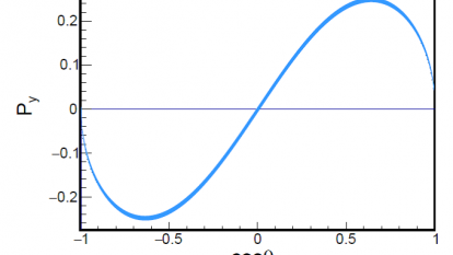 Fig. 3. Polarization of Λ particle as a function of the production angle θΛ (Image by BESIII Collaboration)