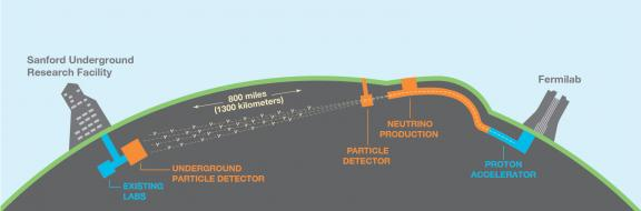 graphic of DUNE experiment