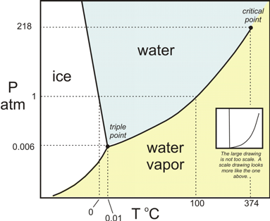 Pic. 1   Phase diagram of H20