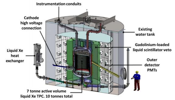 A schematic of the full LZ detector. Many outer layers help separate background particles from any dark matter signal.